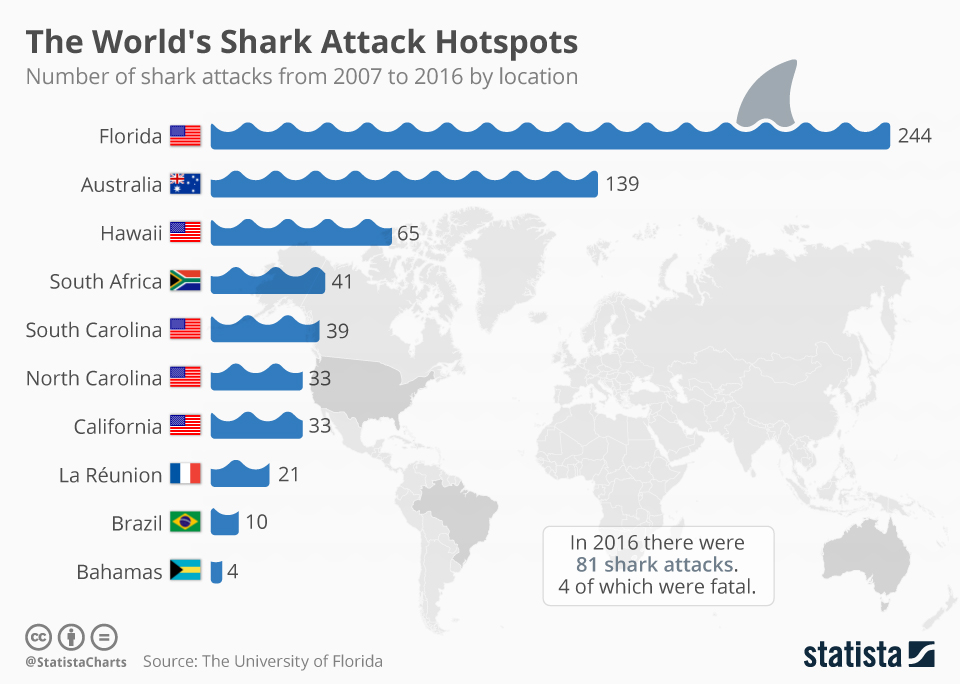 shark attack hot spots
